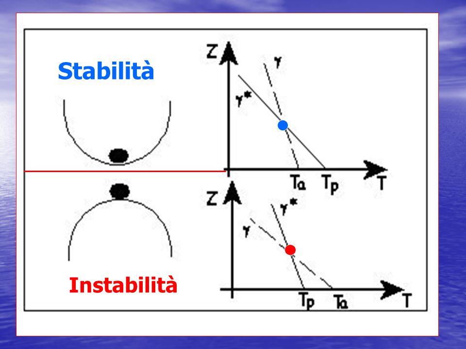 Stabilità Instabilità