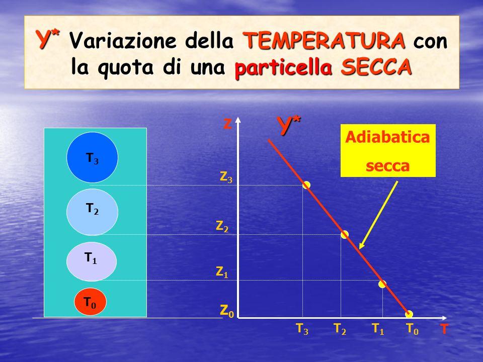Υ* Variazione della TEMPERATURA con la quota di una particella SECCA
