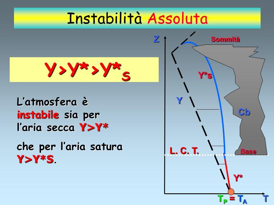 Instabilità Assoluta Y>Y*>Y*S