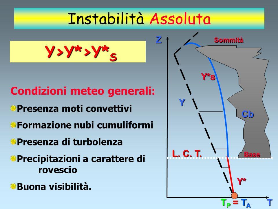 Instabilità Assoluta Y>Y*>Y*S Condizioni meteo generali: Z Y*s