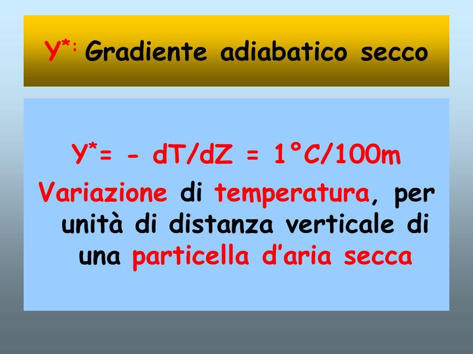 Υ*: Gradiente adiabatico secco