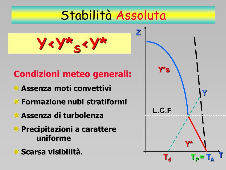 Stabilità Assoluta Y<Y*S<Y* Condizioni meteo generali: Z Y*s