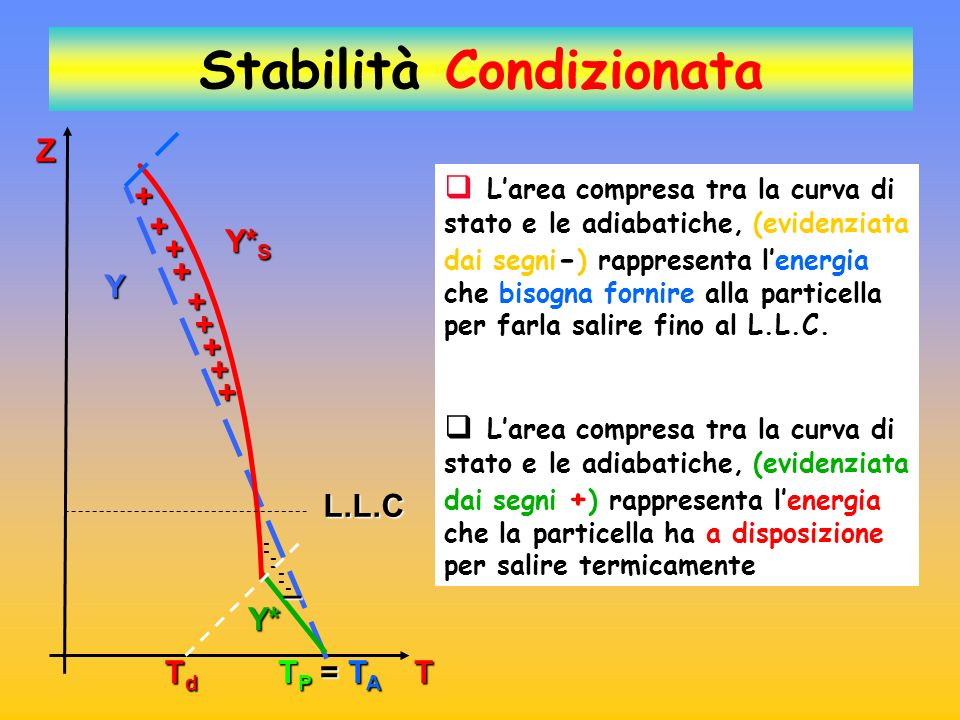 Stabilità Condizionata