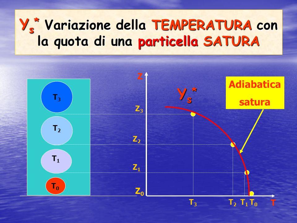 Υs* Variazione della TEMPERATURA con la quota di una particella SATURA