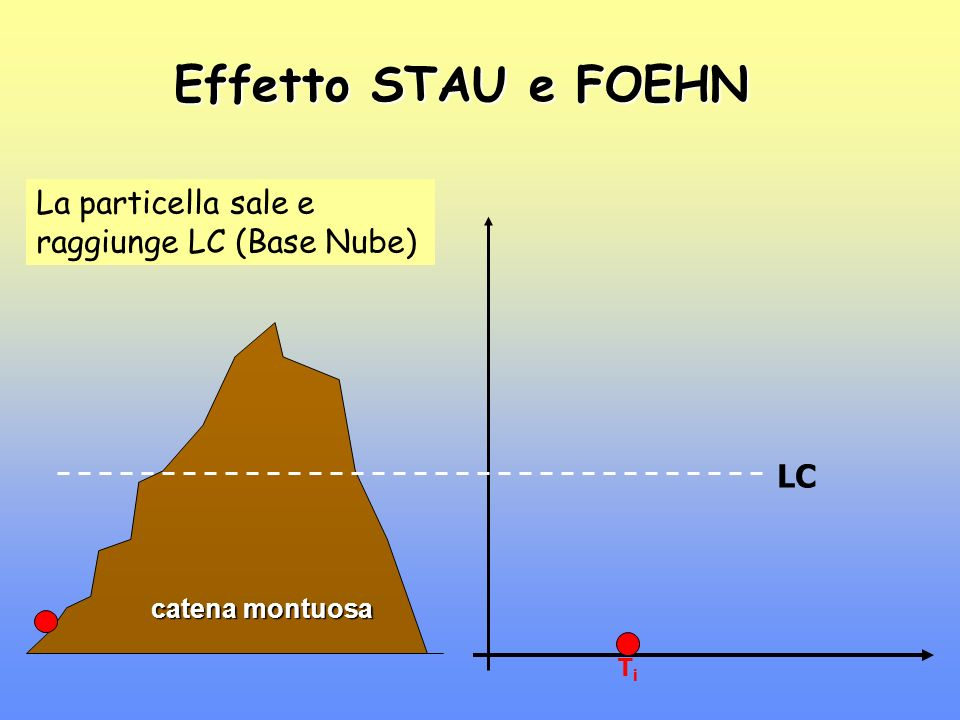 Effetto STAU e FOEHN La particella sale e raggiunge LC (Base Nube) LC