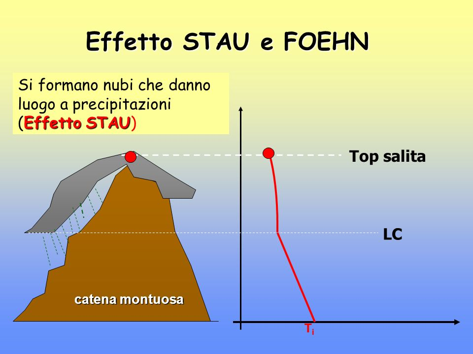 Effetto STAU e FOEHN Si formano nubi che danno luogo a precipitazioni (Effetto STAU) Top salita. LC.