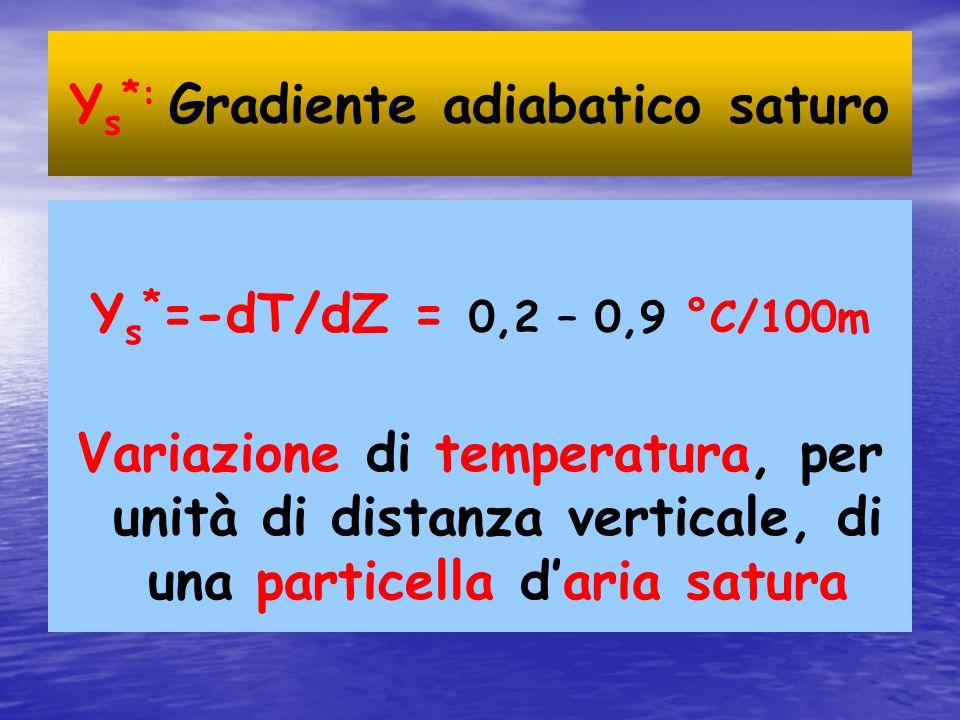 Υs*: Gradiente adiabatico saturo