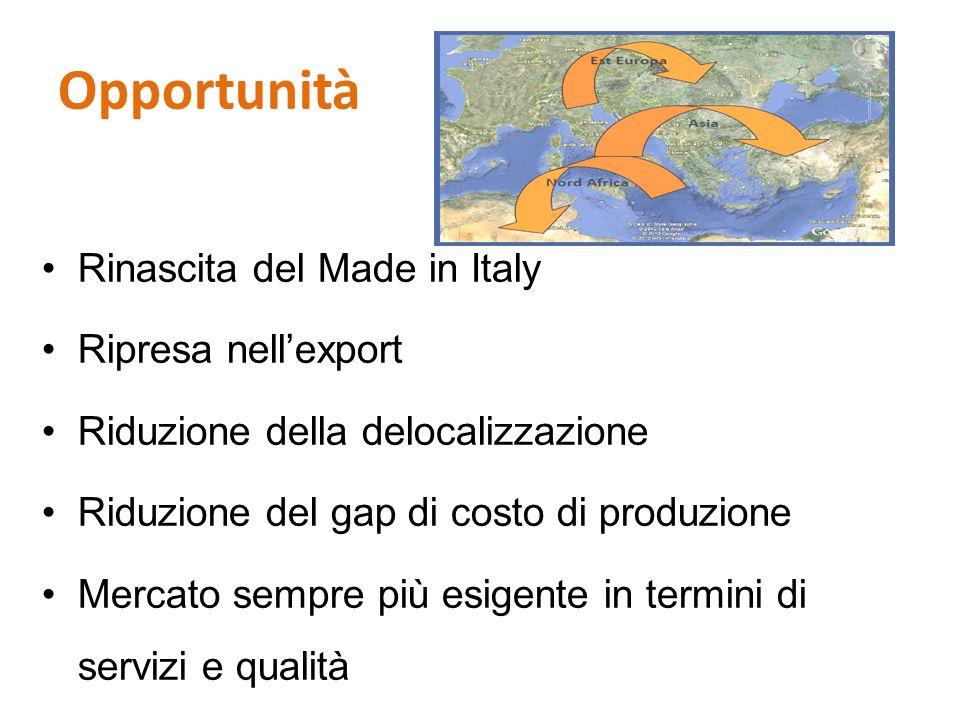 Opportunità Rinascita del Made in Italy Ripresa nell'export