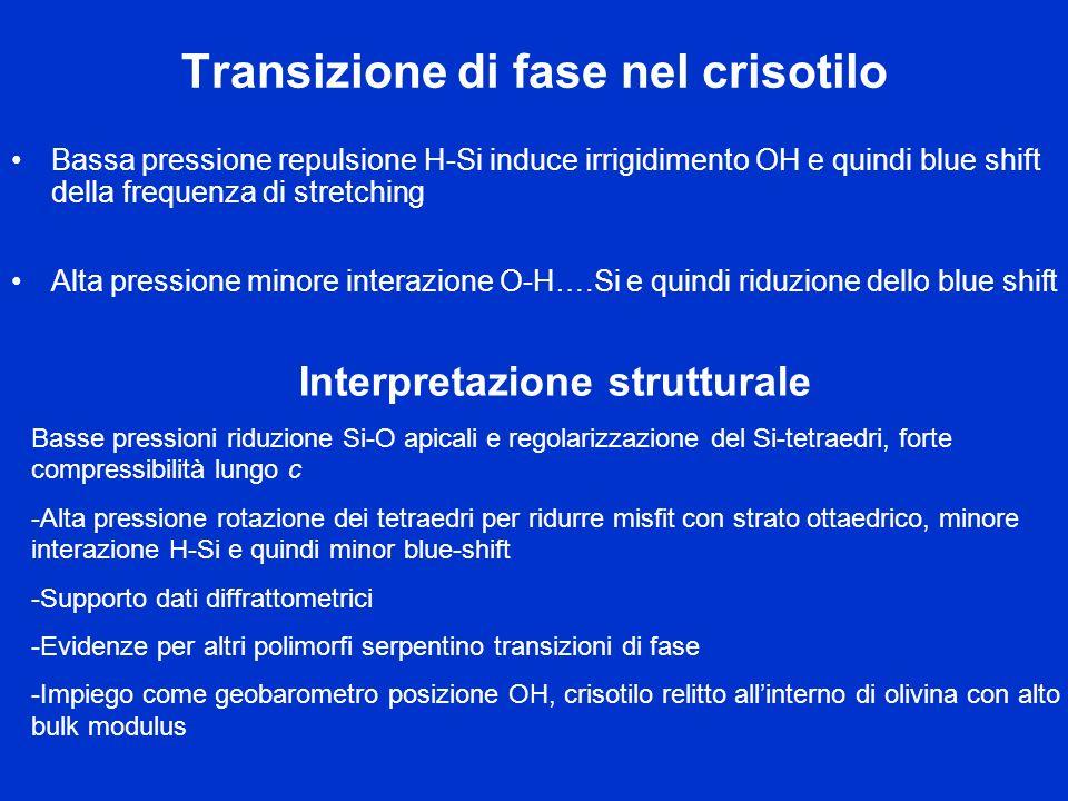 Transizione di fase nel crisotilo