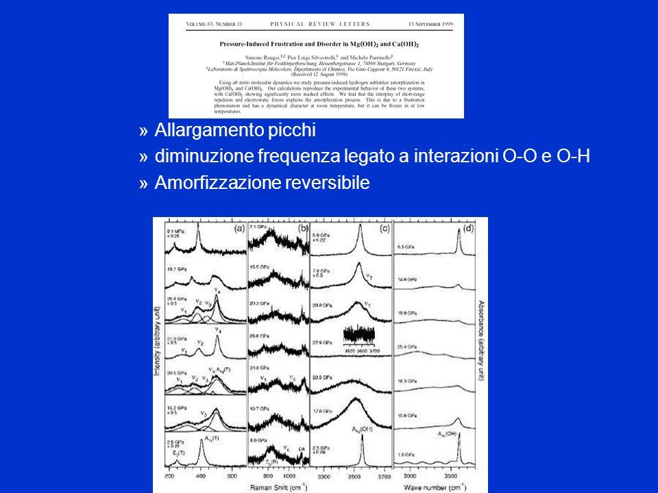 Allargamento picchi diminuzione frequenza legato a interazioni O-O e O-H Amorfizzazione reversibile