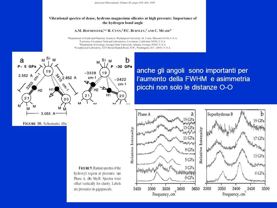 anche gli angoli sono importanti per l'aumento della FWHM e asimmetria picchi non solo le distanze O-O