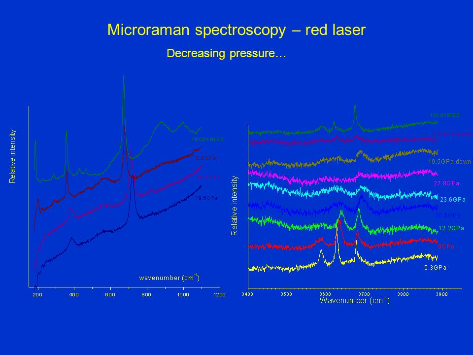 Microraman spectroscopy – red laser