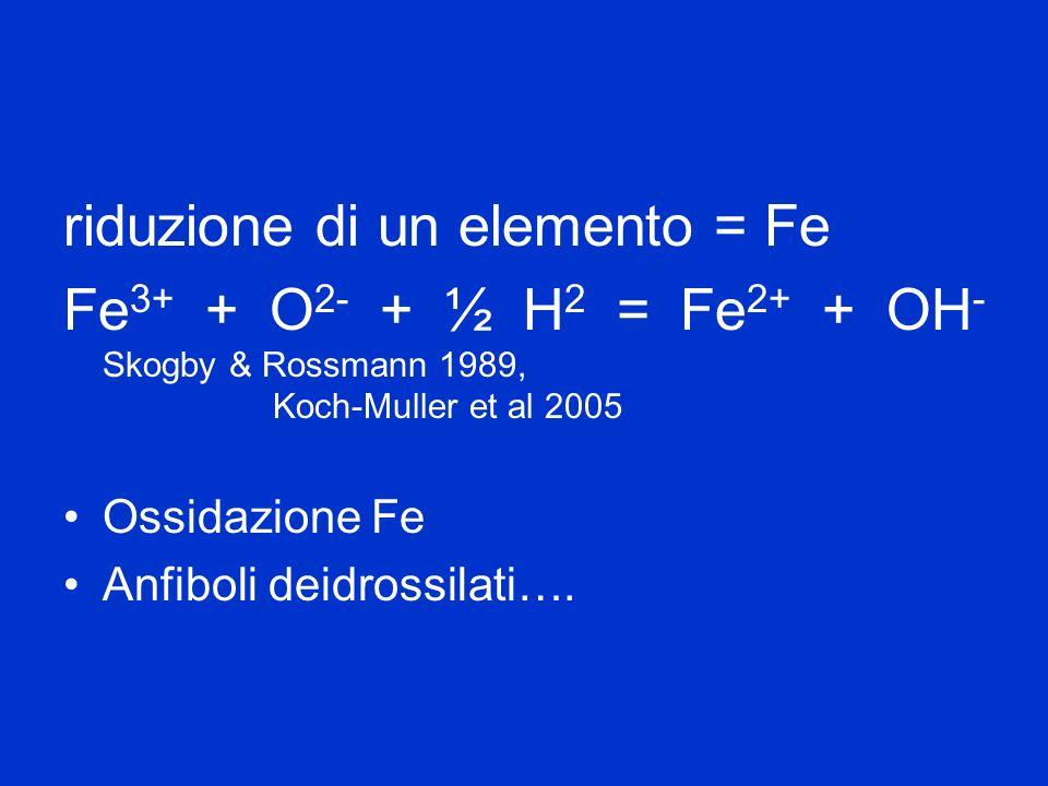 riduzione di un elemento = Fe
