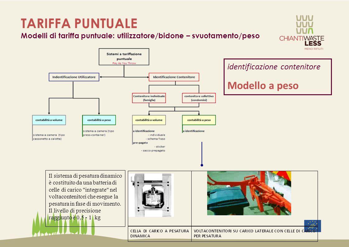 TARIFFA PUNTUALE Modelli di tariffa puntuale: utilizzatore/bidone – svuotamento/peso