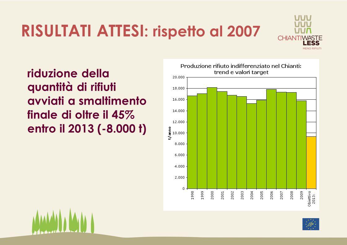 RISULTATI ATTESI: rispetto al 2007