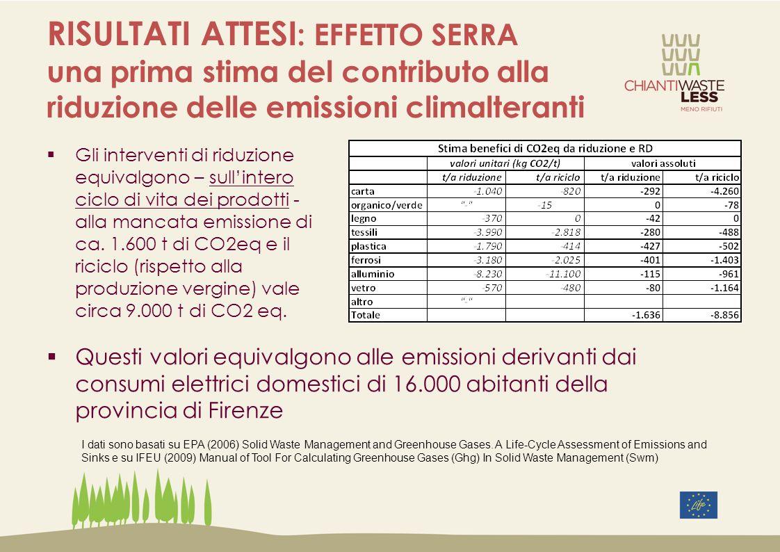 RISULTATI ATTESI: EFFETTO SERRA una prima stima del contributo alla riduzione delle emissioni climalteranti