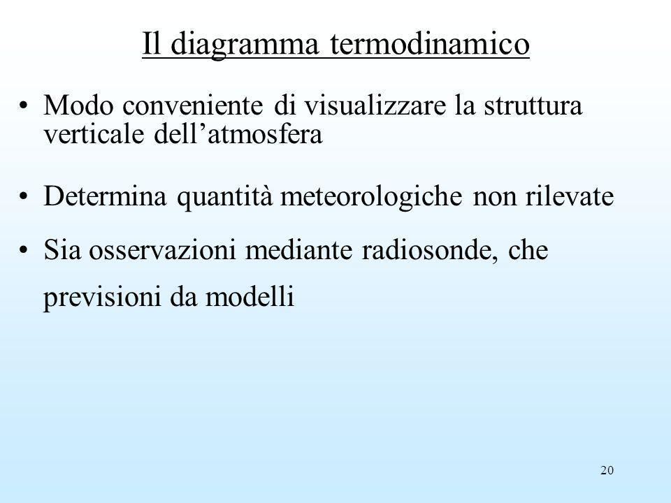 Il diagramma termodinamico