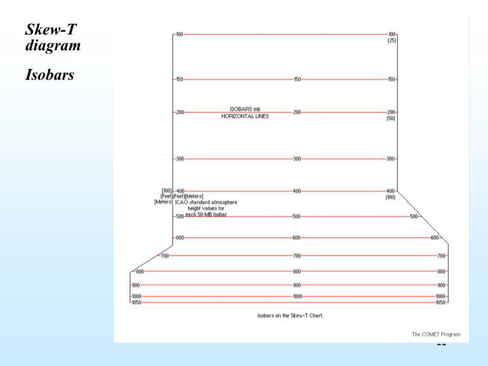 Skew-T diagram Isobars