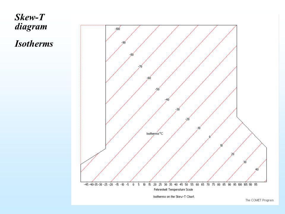 Skew-T diagram Isotherms