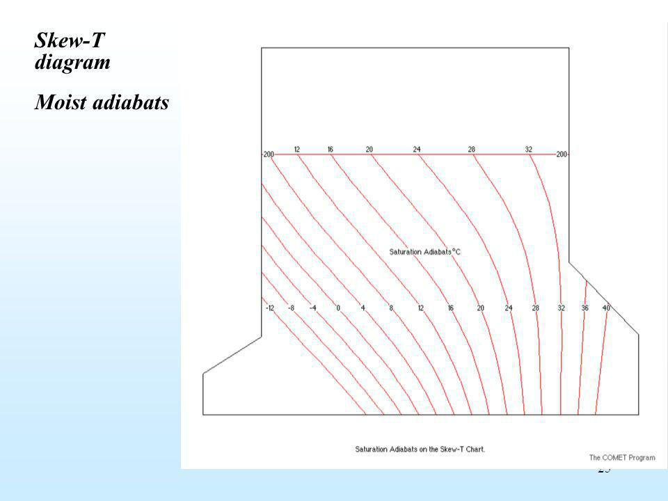 Skew-T diagram Moist adiabats