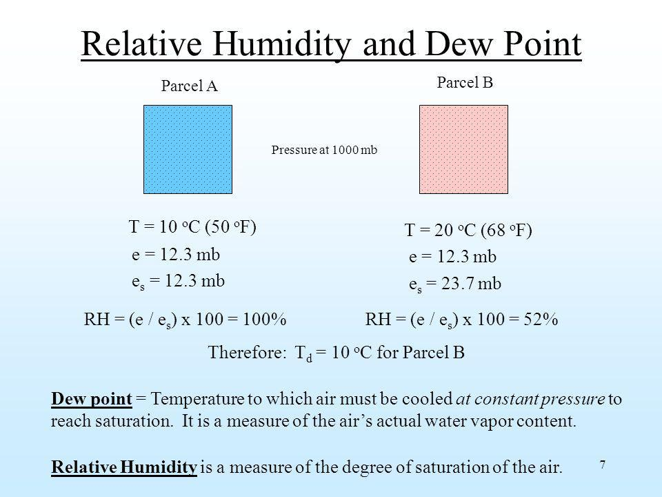 Relative Humidity and Dew Point
