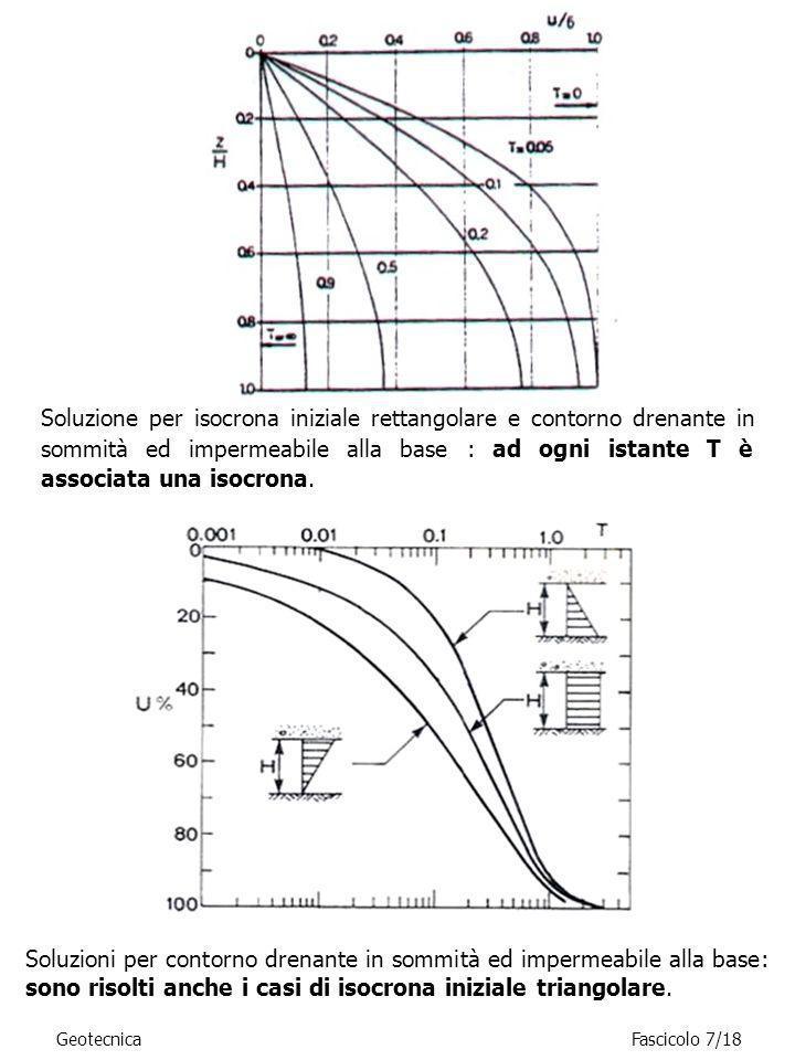 Soluzione per isocrona iniziale rettangolare e contorno drenante in sommità ed impermeabile alla base : ad ogni istante T è associata una isocrona.