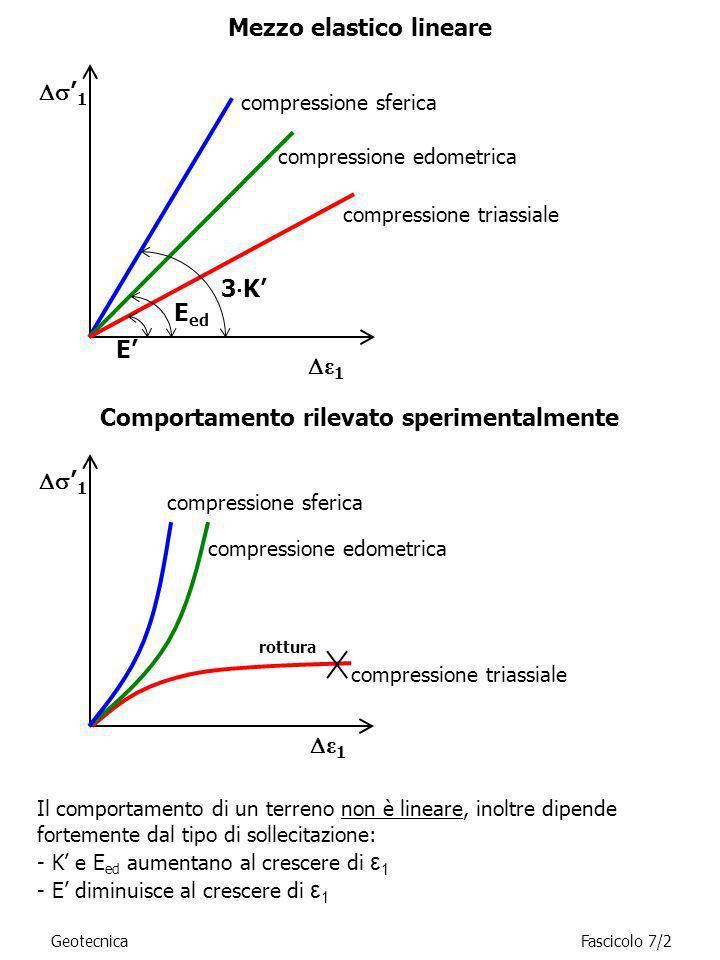Mezzo elastico lineare Comportamento rilevato sperimentalmente