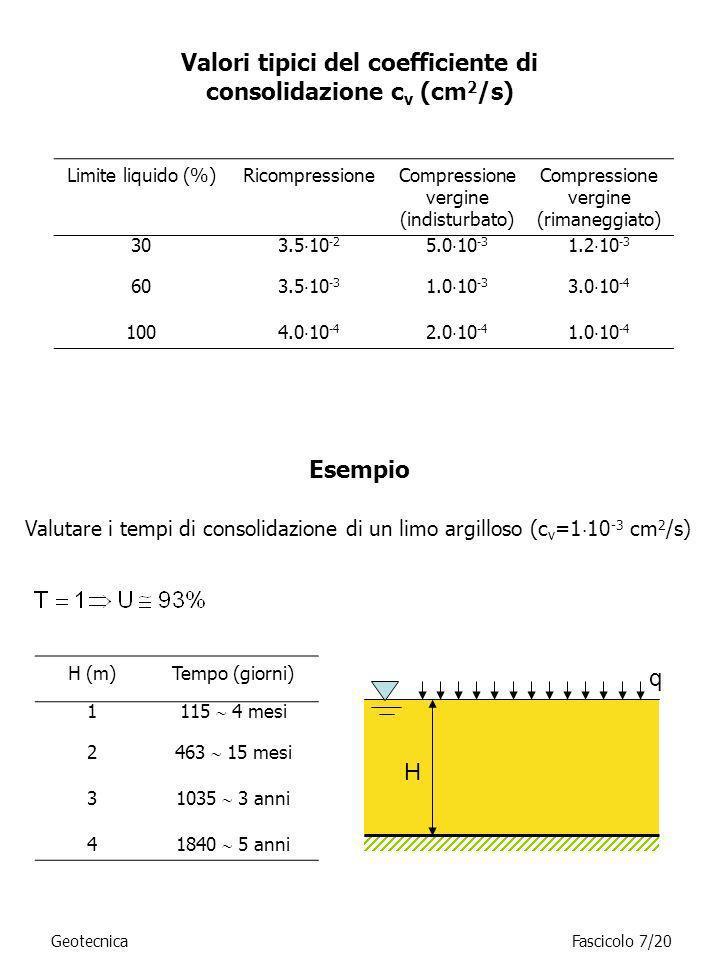 Valori tipici del coefficiente di consolidazione cv (cm2/s)