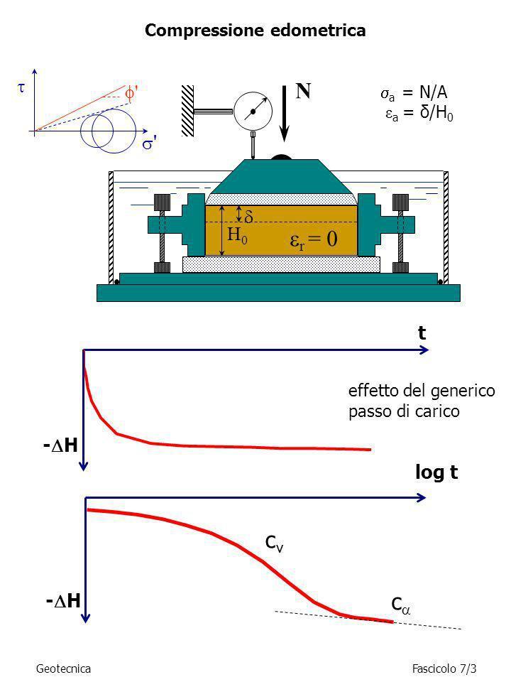Compressione edometrica