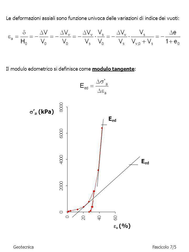 Le deformazioni assiali sono funzione univoca delle variazioni di indice dei vuoti: