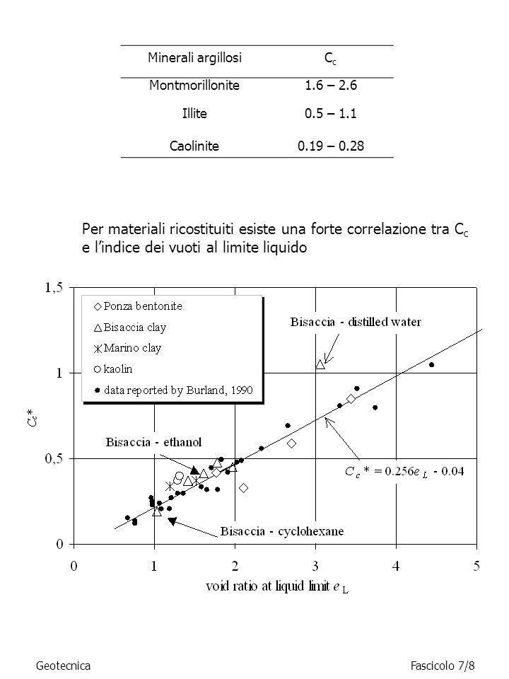 Minerali argillosi Cc. Montmorillonite. 1.6 – 2.6. Illite. 0.5 – 1.1. Caolinite. 0.19 – 0.28.
