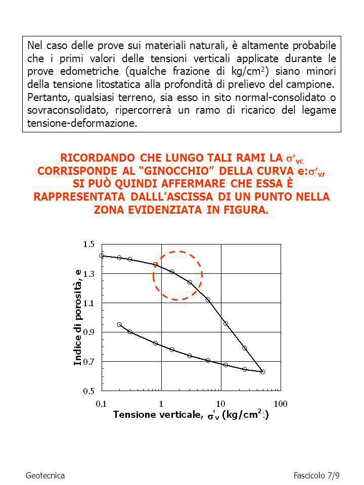 Nel caso delle prove sui materiali naturali, è altamente probabile che i primi valori delle tensioni verticali applicate durante le prove edometriche (qualche frazione di kg/cm2) siano minori della tensione litostatica alla profondità di prelievo del campione.