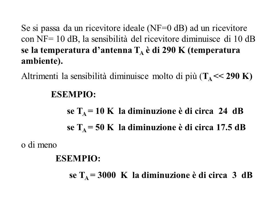 Se si passa da un ricevitore ideale (NF=0 dB) ad un ricevitore con NF= 10 dB, la sensibilità del ricevitore diminuisce di 10 dB se la temperatura d'antenna TA è di 290 K (temperatura ambiente).