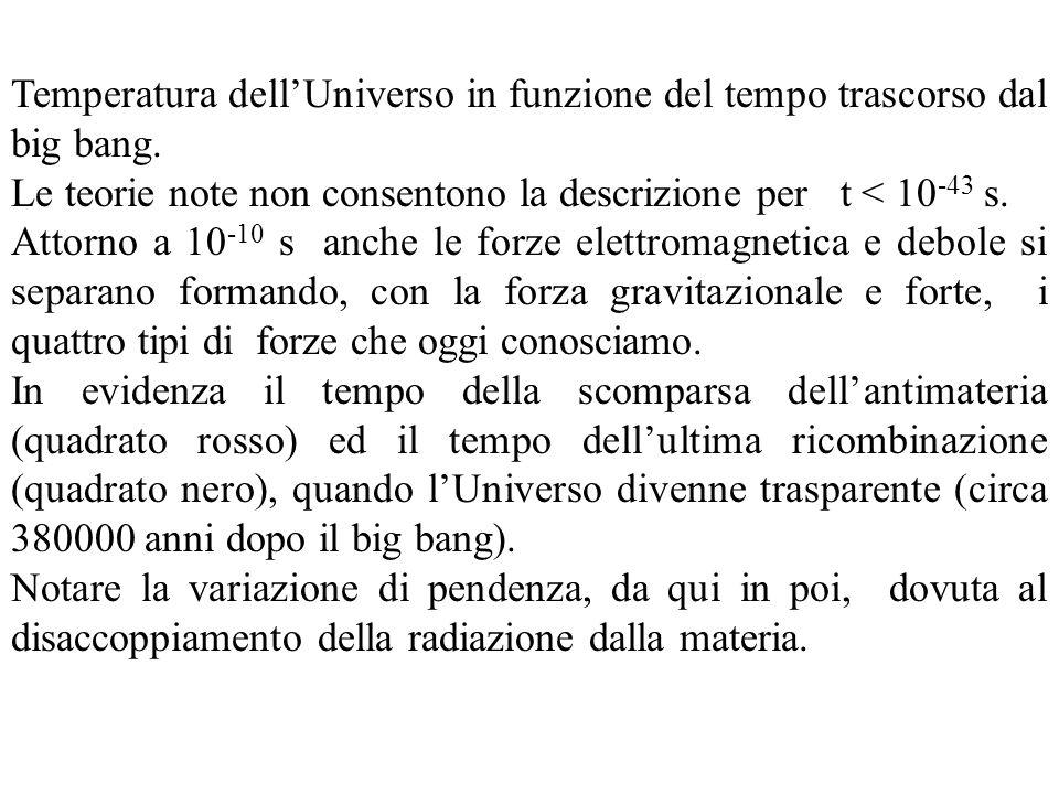 Temperatura dell'Universo in funzione del tempo trascorso dal big bang.