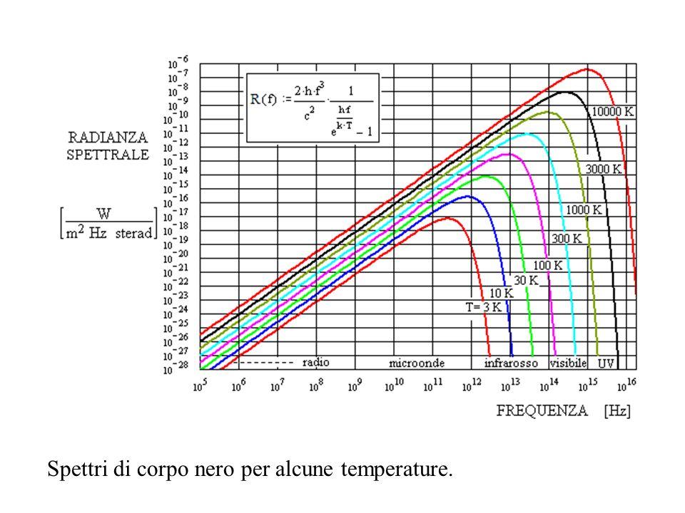 Spettri di corpo nero per alcune temperature.