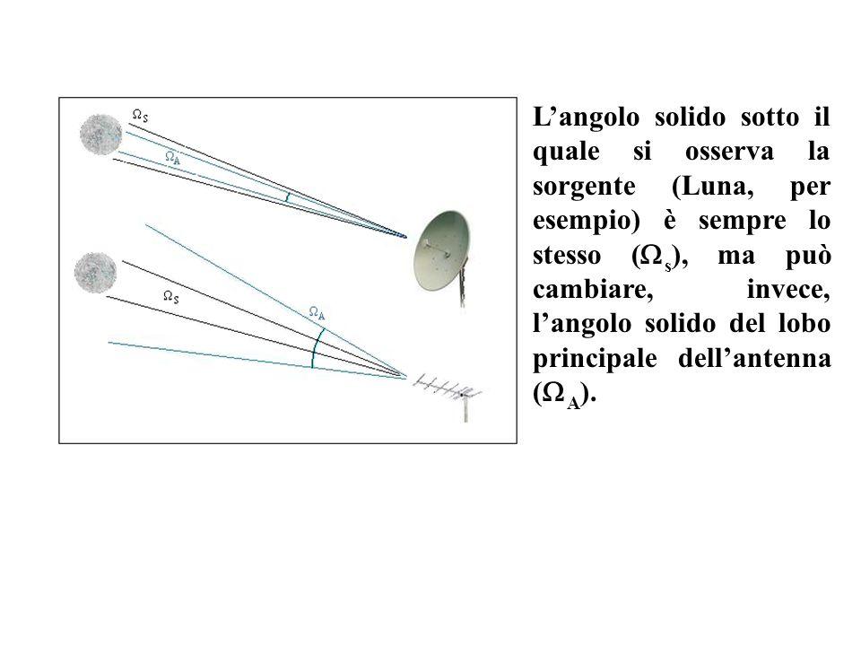L'angolo solido sotto il quale si osserva la sorgente (Luna, per esempio) è sempre lo stesso (Ws), ma può cambiare, invece, l'angolo solido del lobo principale dell'antenna (WA).