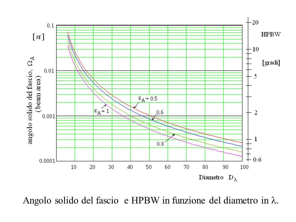 Angolo solido del fascio e HPBW in funzione del diametro in l.