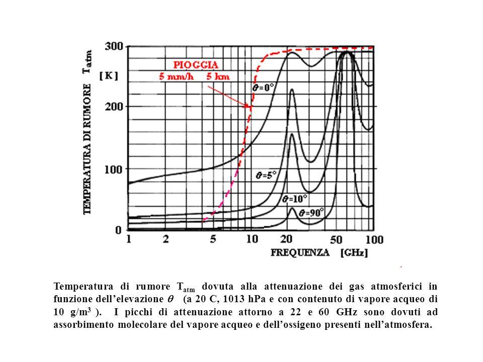 Temperatura di rumore Tatm dovuta alla attenuazione dei gas atmosferici in funzione dell'elevazione q (a 20 C, 1013 hPa e con contenuto di vapore acqueo di 10 g/m3 ).