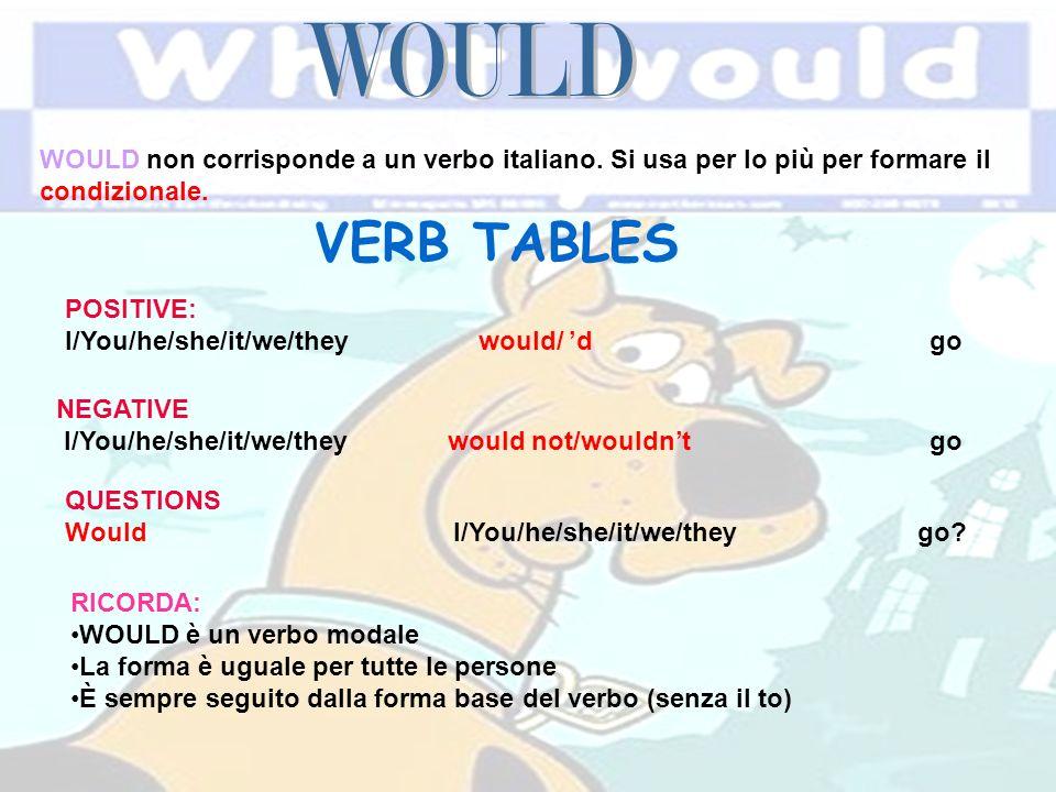 WOULD WOULD non corrisponde a un verbo italiano. Si usa per lo più per formare il condizionale. VERB TABLES.