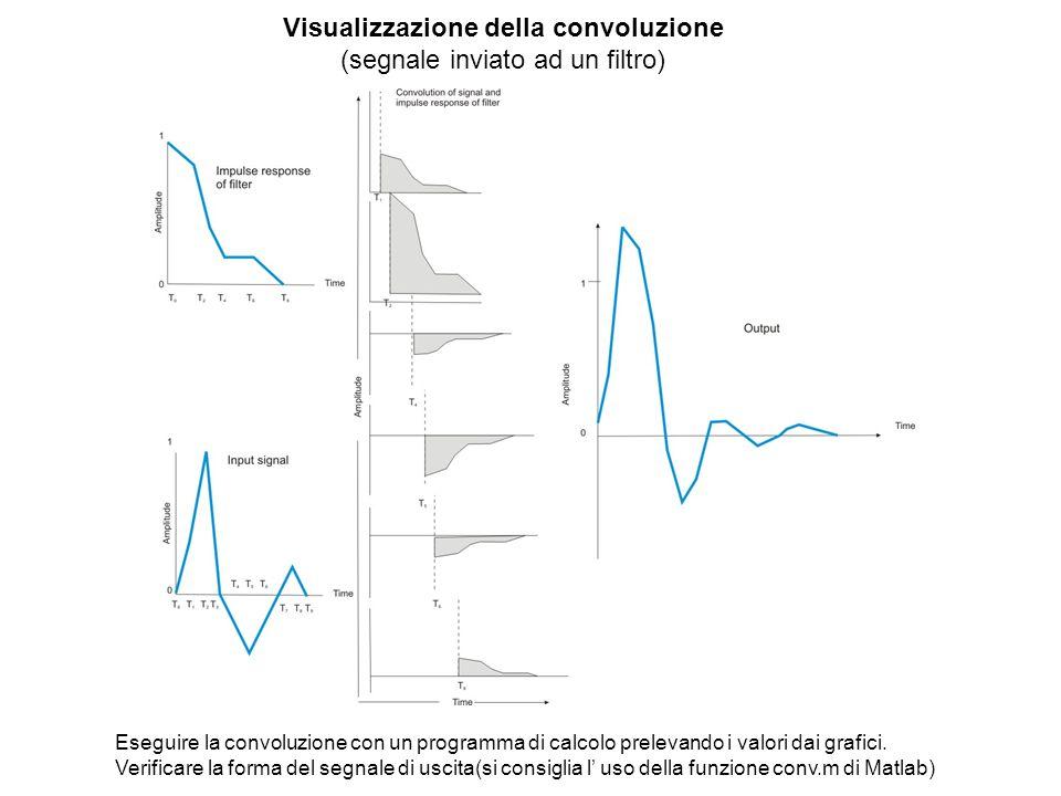 Visualizzazione della convoluzione