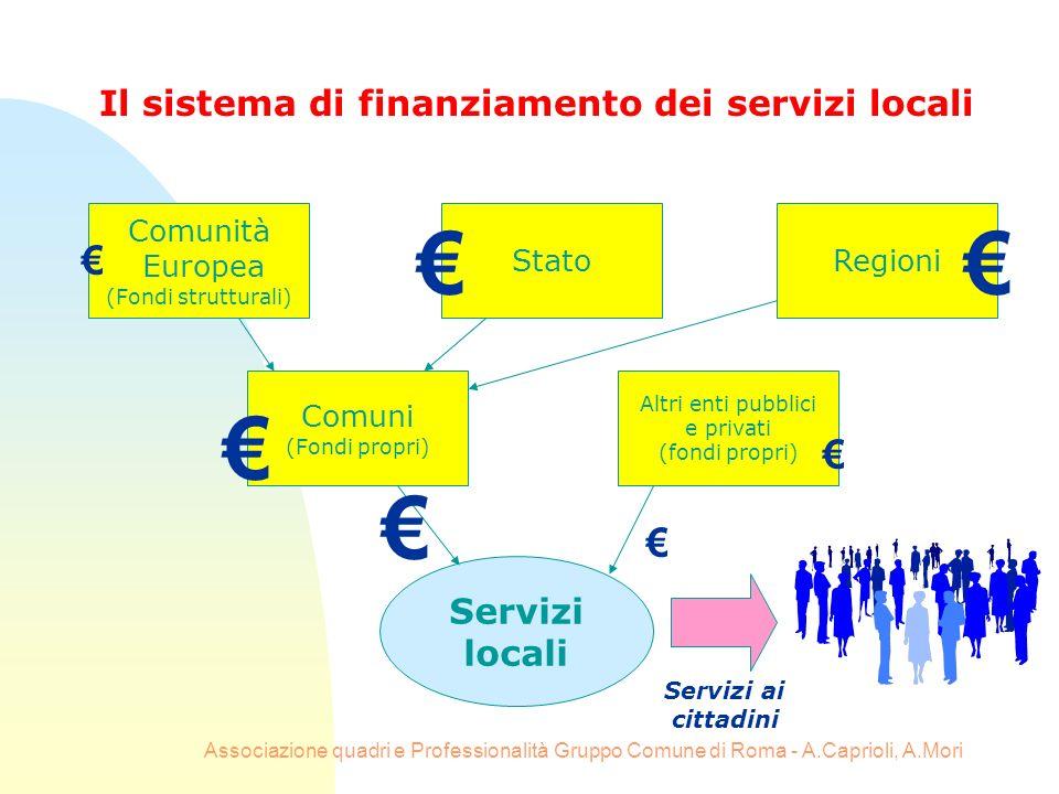 Il sistema di finanziamento dei servizi locali