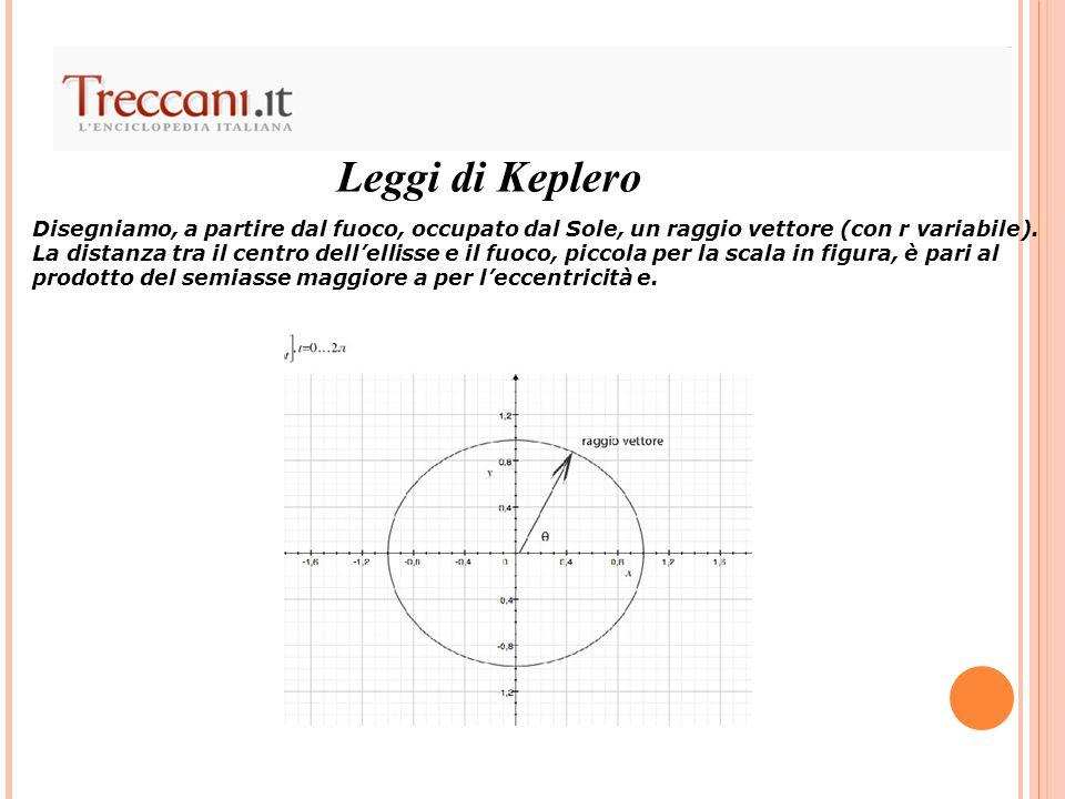 Leggi di Keplero Disegniamo, a partire dal fuoco, occupato dal Sole, un raggio vettore (con r variabile).