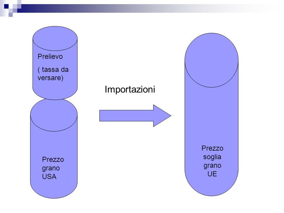 Importazioni Prelievo ( tassa da versare) Prezzo soglia grano UE