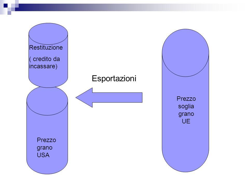 Esportazioni Restituzione ( credito da incassare)