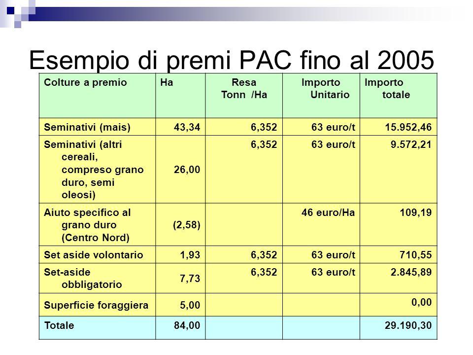 Esempio di premi PAC fino al 2005