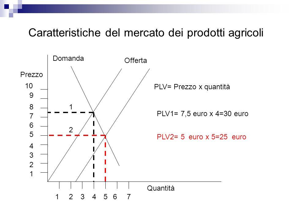 Caratteristiche del mercato dei prodotti agricoli