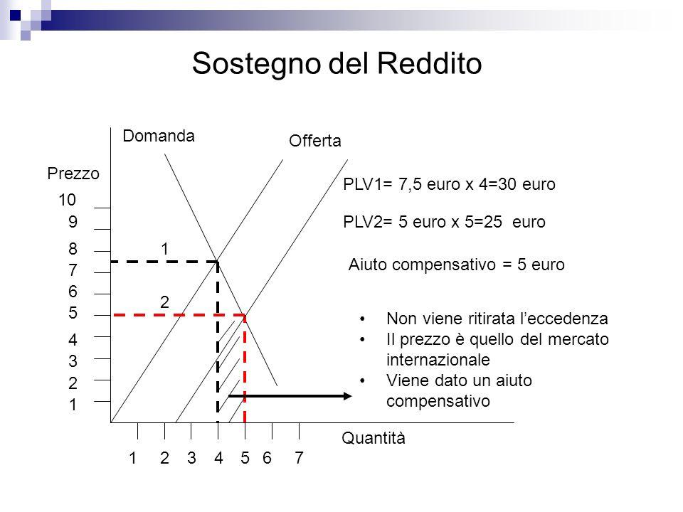 Sostegno del Reddito Domanda Offerta Prezzo PLV1= 7,5 euro x 4=30 euro