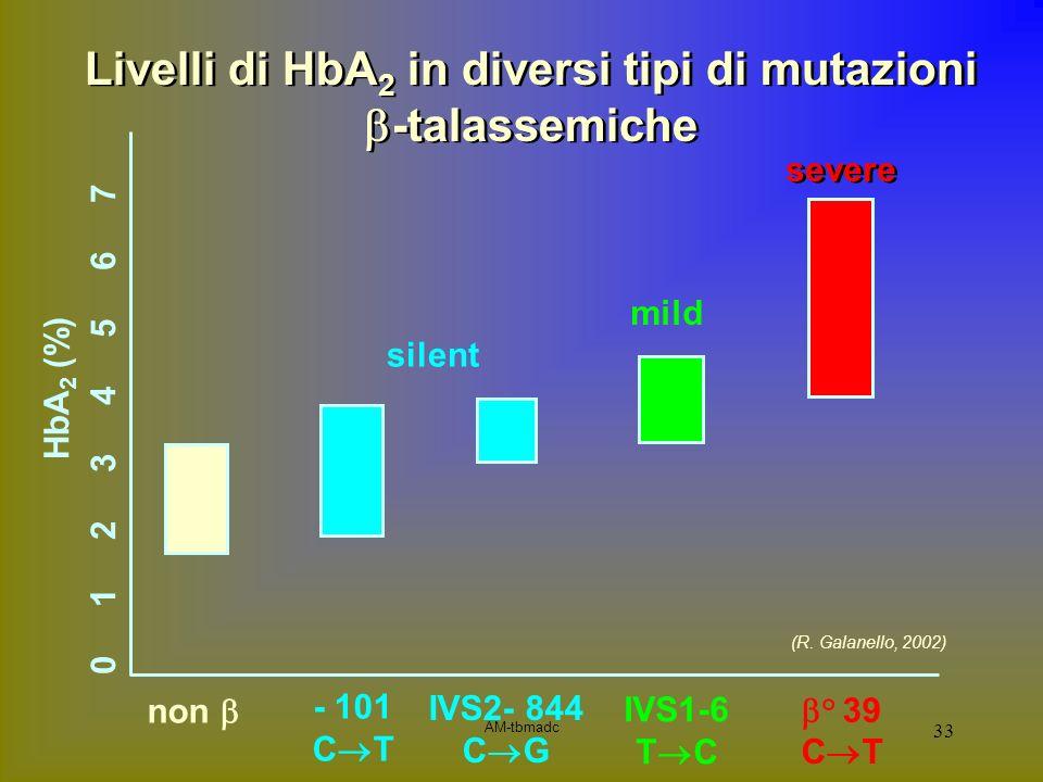 Livelli di HbA2 in diversi tipi di mutazioni b-talassemiche