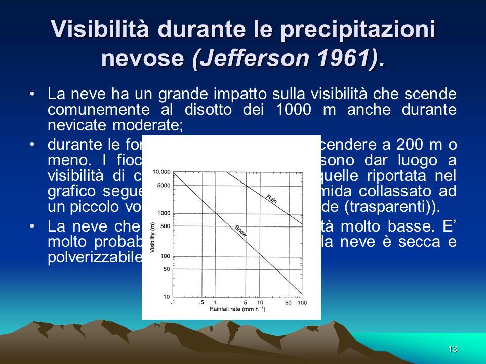 Visibilità durante le precipitazioni nevose (Jefferson 1961).