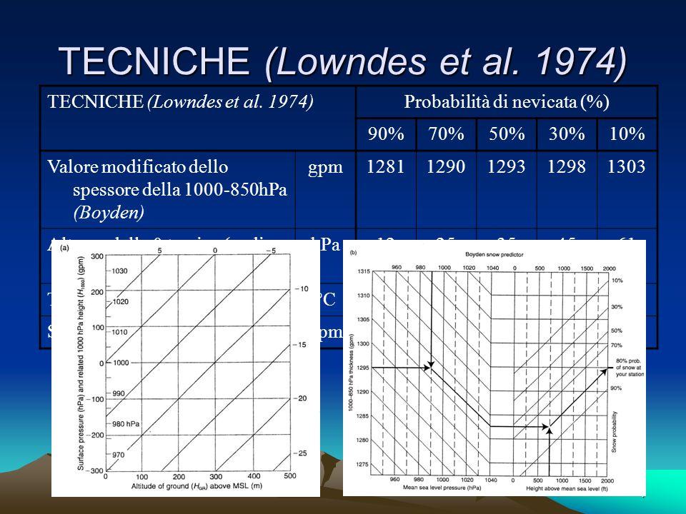 TECNICHE (Lowndes et al. 1974)